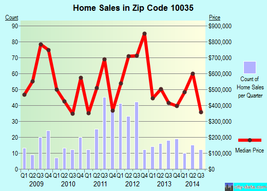 Zip code 10035 (New York, New York) real estate house value trends