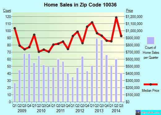 Zip code 10036 (New York, New York) real estate house value trends