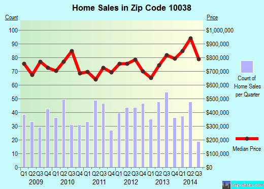 Zip code 10038 (New York, New York) real estate house value trends