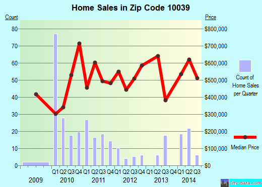 Zip code 10039 (New York, New York) real estate house value trends