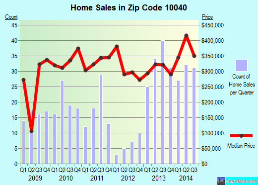 Zip code 10040 (Manhattan, NY) real estate house value trends