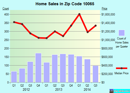 Zip code 10065 (Manhattan, NY) real estate house value trends