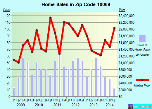 Zip code 10069 (Manhattan, NY) real estate house value trends