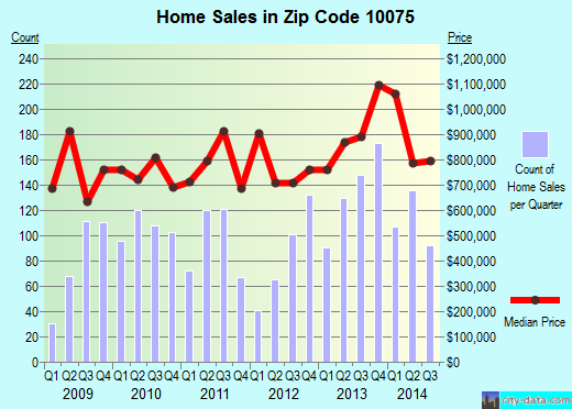 Zip code 10075 (New York, New York) real estate house value trends