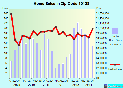 Zip code 10128 (New York, New York) real estate house value trends