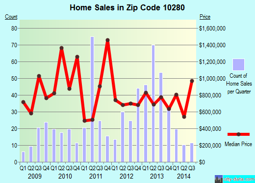 Zip code 10280 (New York, New York) real estate house value trends