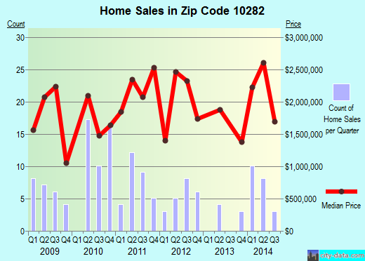 Zip code 10282 (NEW YORK, New York) real estate house value trends