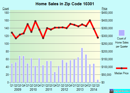 Zip code 10301 (Staten Island, NY) real estate house value trends