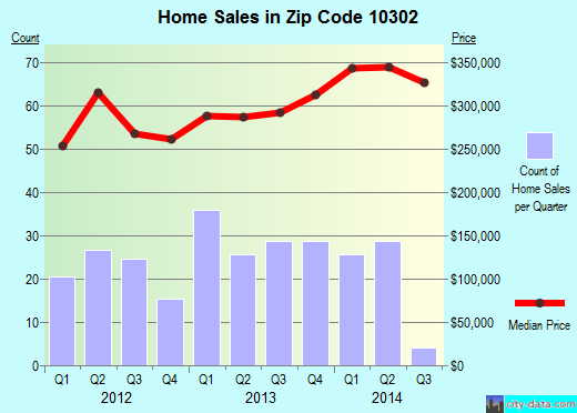 Zip code 10302 (Staten Island, NY) real estate house value trends