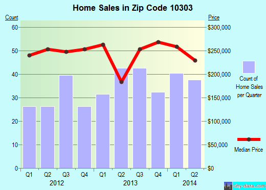 Zip code 10303 (STATEN ISLAND, New York) real estate house value trends