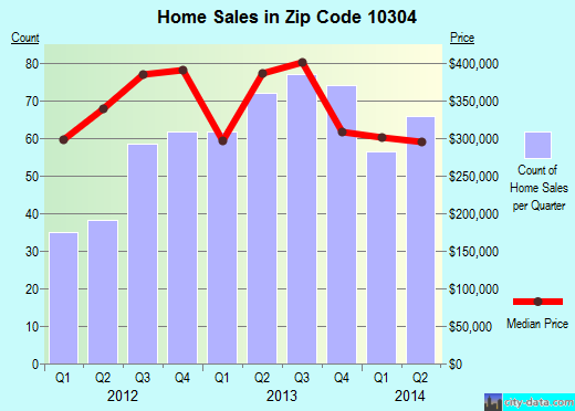 Zip code 10304 (Staten Island, NY) real estate house value trends