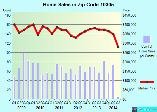 Zip code 10305 (Staten Island, NY) real estate house value trends