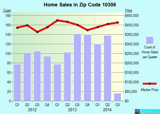 Zip code 10306 (Staten Island, NY) real estate house value trends