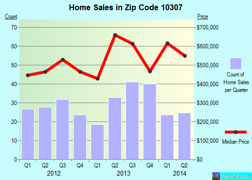 Zip code 10307 (New York, New York) real estate house value trends