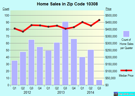 Zip code 10308 (New York, New York) real estate house value trends