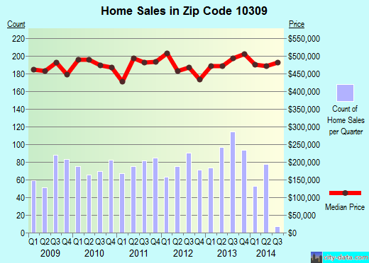 Zip code 10309 (New York, New York) real estate house value trends