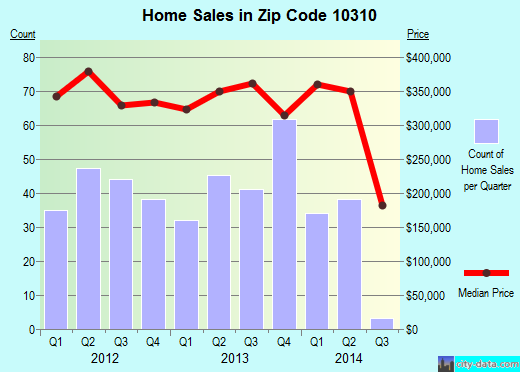 Zip code 10310 (Staten Island, NY) real estate house value trends