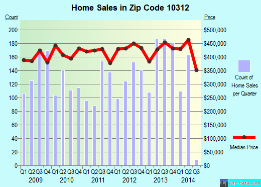 Zip code 10312 (Staten Island, NY) real estate house value trends