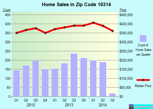 Zip code 10314 (New York, New York) real estate house value trends