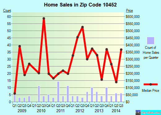 Zip code 10452 (Bronx, NY) real estate house value trends