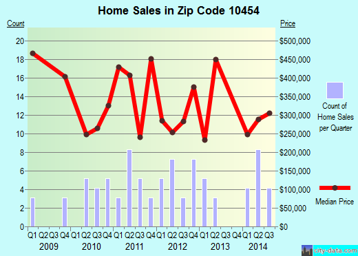 Zip code 10454 (New York, New York) real estate house value trends