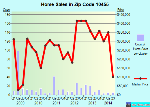 Zip code 10455 (New York, New York) real estate house value trends