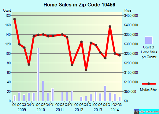 Zip code 10456 (Bronx, NY) real estate house value trends