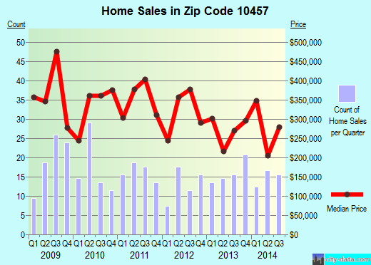 Zip code 10457 (Bronx, NY) real estate house value trends