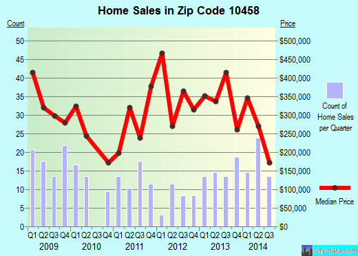 Zip code 10458 (Bronx, NY) real estate house value trends