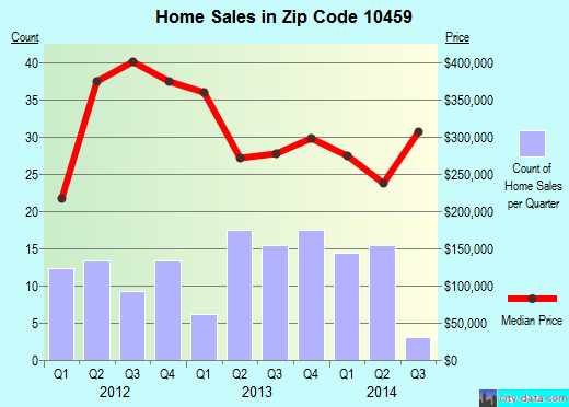 Zip code 10459 (Bronx, NY) real estate house value trends