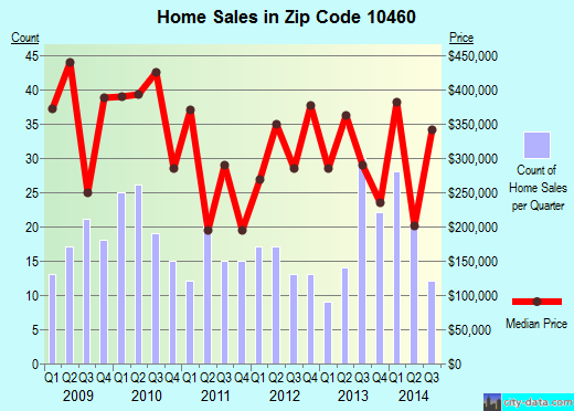 Zip code 10460 (New York, New York) real estate house value trends