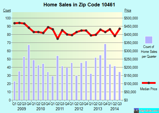 Zip code 10461 (Bronx, NY) real estate house value trends