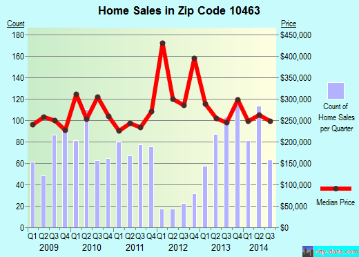 Zip code 10463 (New York, New York) real estate house value trends