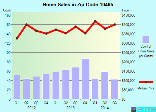 Zip code 10465 (Bronx, NY) real estate house value trends