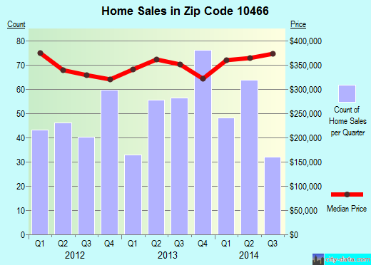 Zip code 10466 (New York, New York) real estate house value trends
