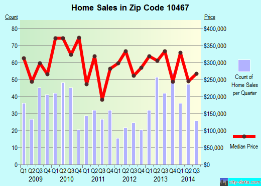 Zip code 10467 (New York, New York) real estate house value trends