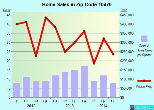 Zip code 10470 (New York, New York) real estate house value trends