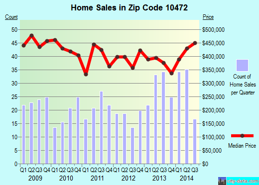 Zip code 10472 (New York, New York) real estate house value trends