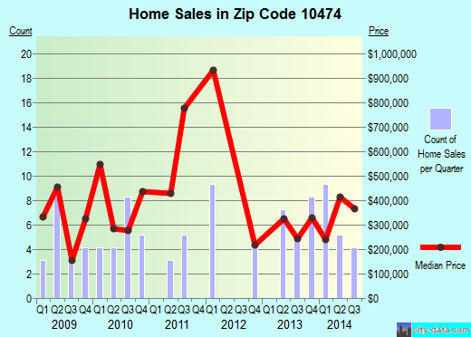 Zip code 10474 (BRONX, New York) real estate house value trends