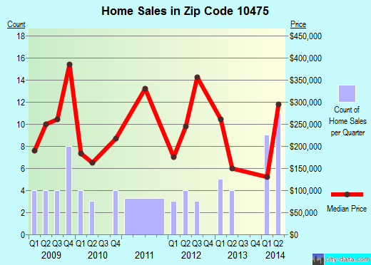 Zip code 10475 (Bronx, NY) real estate house value trends