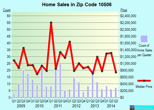 Zip code 10506 (Bedford, New York) real estate house value trends