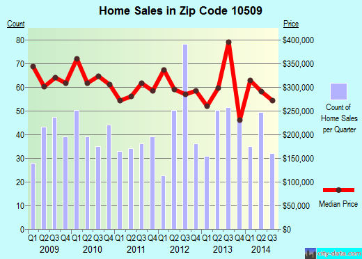 Zip code 10509 (Peach Lake, New York) real estate house value trends