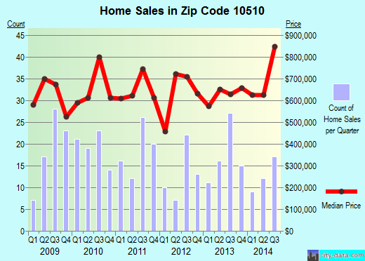 Zip code 10510 (Briarcliff Manor, New York) real estate house value trends