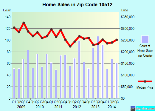 Zip code 10512 (Carmel Hamlet, New York) real estate house value trends
