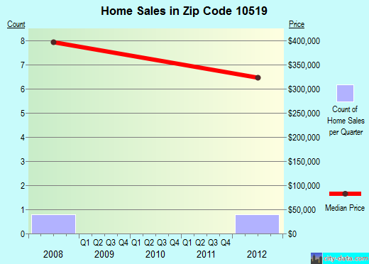 Zip code 10519 (, New York) real estate house value trends
