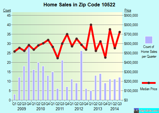 Zip code 10522 (Dobbs Ferry, New York) real estate house value trends