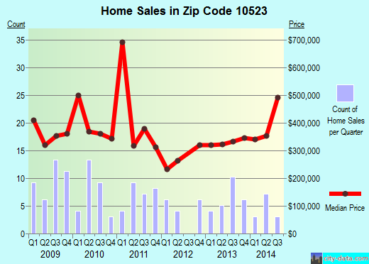 Zip code 10523 (ELMSFORD, New York) real estate house value trends