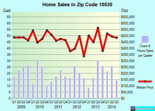 Zip code 10530 (Hartsdale, New York) real estate house value trends