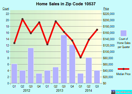 Zip code 10537 (, New York) real estate house value trends