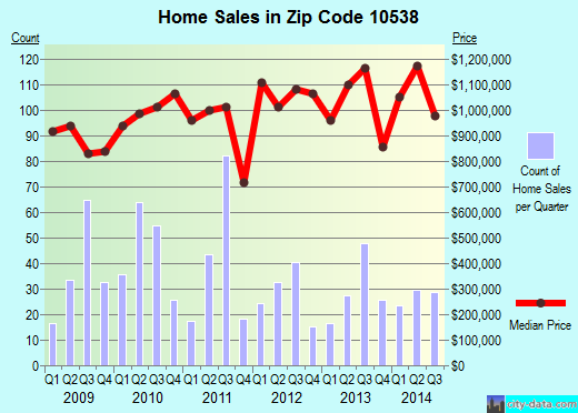 Zip code 10538 (Larchmont, New York) real estate house value trends